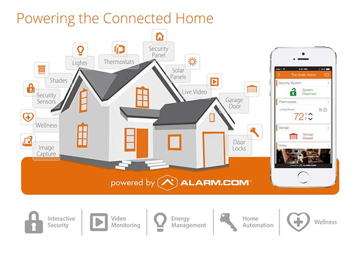 Securepros Interactive Home Security System
