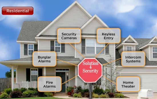 Digital technology and wireless home security systems